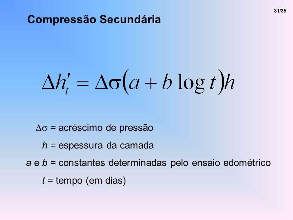 Compressão Secundária = acréscimo de pressão h = espessura da camada a e b = constantes determinadas pelo ensaio edométrico t = tempo (em dias) 31/35