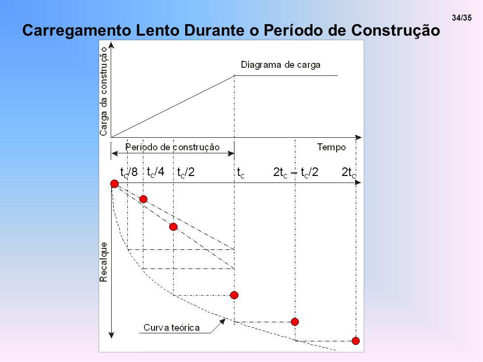 Carregamento Lento Durante o Período de Construção 2t c 2t c – t c /2tctc t c /2 t c /4 t c /8 34/35