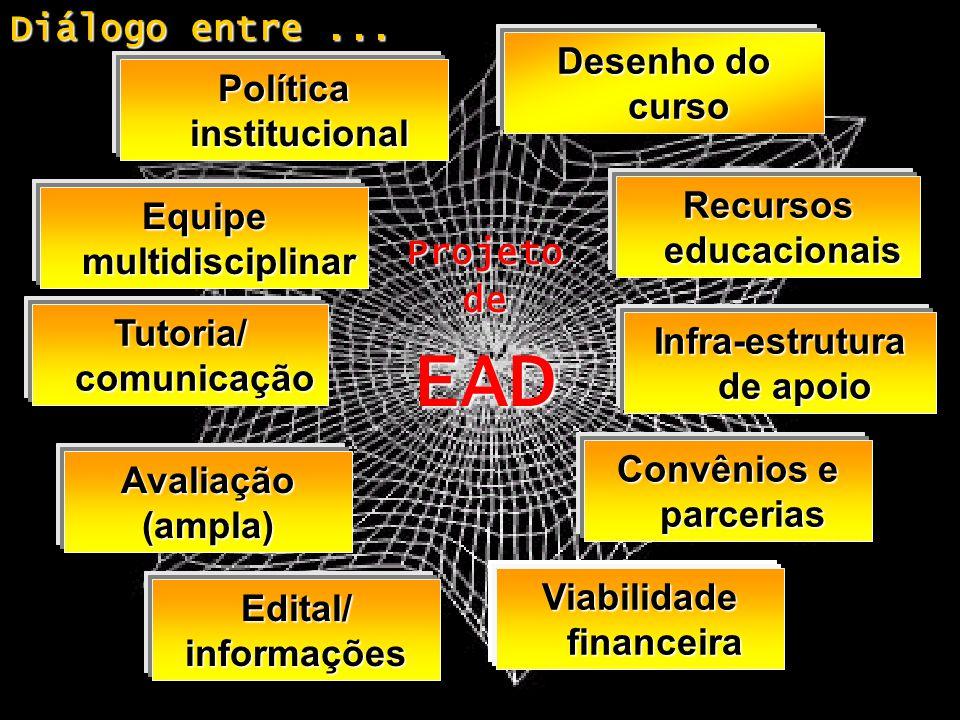 Diálogo entre... Infra-estrutura de apoio Desenho do curso Política institucional Recursos educacionais Equipe multidisciplinar Tutoria/ comunicação E