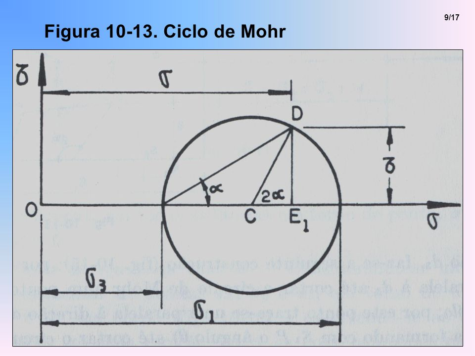 Figura 10-13. Ciclo de Mohr 9/17