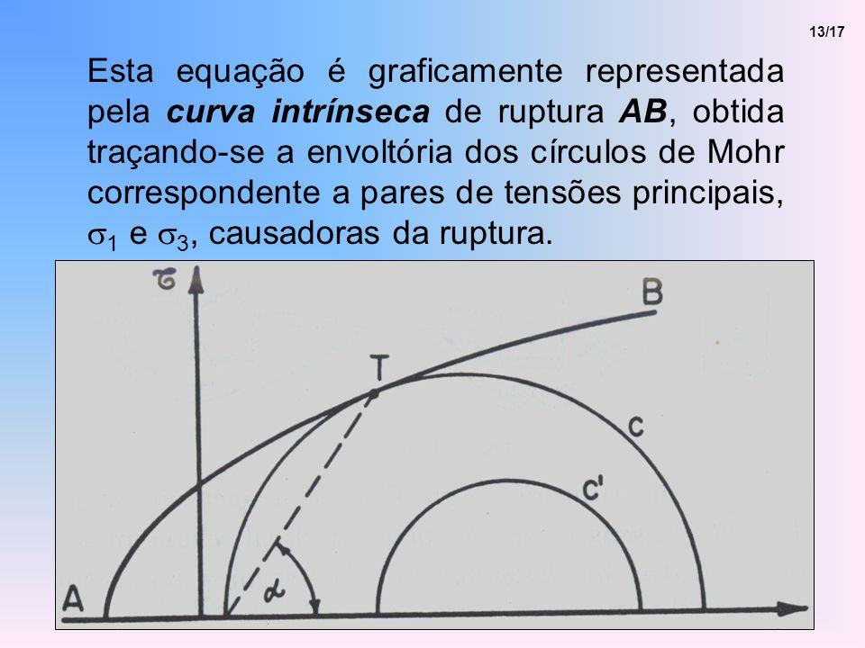 13/17 Esta equação é graficamente representada pela curva intrínseca de ruptura AB, obtida traçando-se a envoltória dos círculos de Mohr correspondente a pares de tensões principais, 1 e 3, causadoras da ruptura.