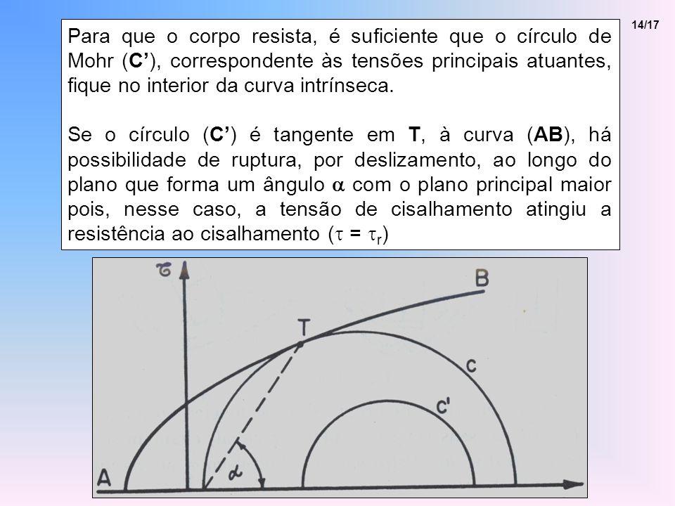 14/17 Para que o corpo resista, é suficiente que o círculo de Mohr (C), correspondente às tensões principais atuantes, fique no interior da curva intrínseca.