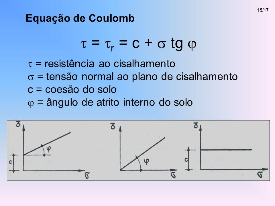 Equação de Coulomb 15/17 = r = c + tg = resistência ao cisalhamento = tensão normal ao plano de cisalhamento c = coesão do solo = ângulo de atrito interno do solo