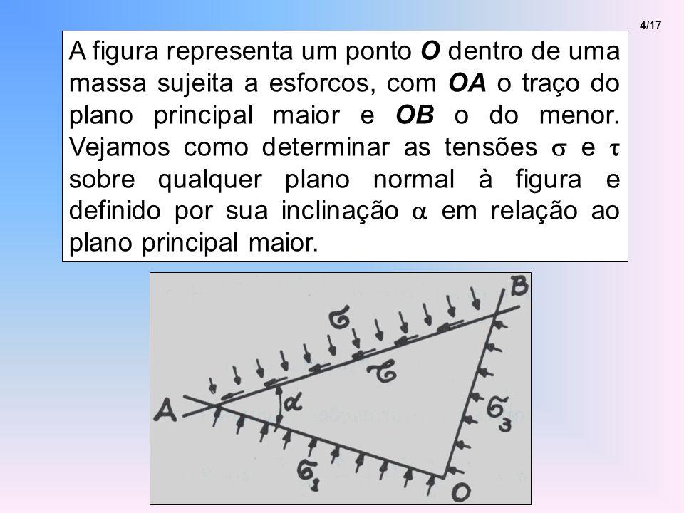 4/17 A figura representa um ponto O dentro de uma massa sujeita a esforcos, com OA o traço do plano principal maior e OB o do menor.