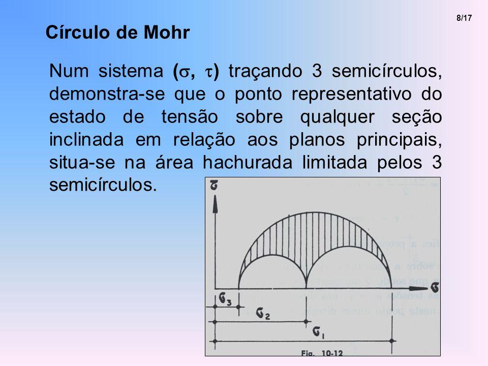 Círculo de Mohr 8/17 Num sistema (, ) traçando 3 semicírculos, demonstra-se que o ponto representativo do estado de tensão sobre qualquer seção inclinada em relação aos planos principais, situa-se na área hachurada limitada pelos 3 semicírculos.