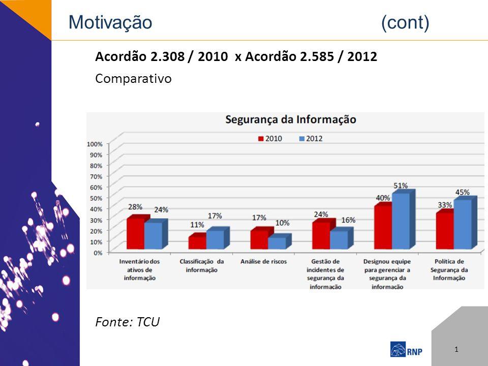 Motivação (cont) Acordão 2.308 / 2010 x Acordão 2.585 / 2012 Comparativo Fonte: TCU 1
