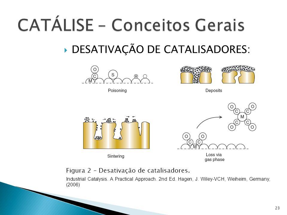 DESATIVAÇÃO DE CATALISADORES: Figura 2 – Desativação de catalisadores. Industrial Catalysis. A Practical Approach. 2nd Ed. Hagen, J. Wiley-VCH, Weihei
