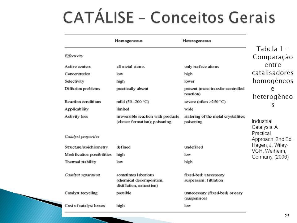 Tabela 1 – Comparação entre catalisadores homogêneos e heterogêneo s Industrial Catalysis. A Practical Approach. 2nd Ed. Hagen, J. Wiley- VCH, Weiheim