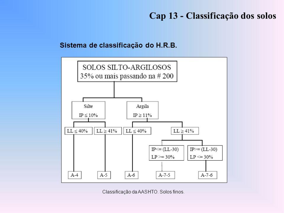 Classificação da AASHTO. Solos finos. Sistema de classificação do H.R.B. Cap 13 - Classificação dos solos