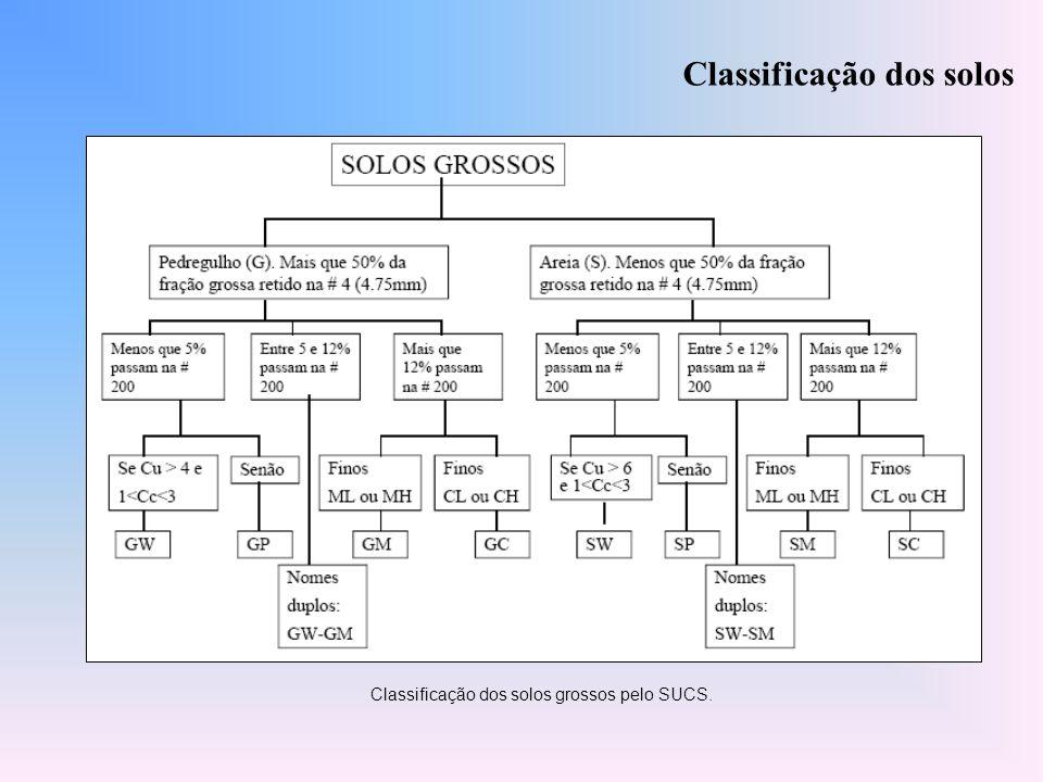 Classificação dos solos Classificação dos solos grossos pelo SUCS.