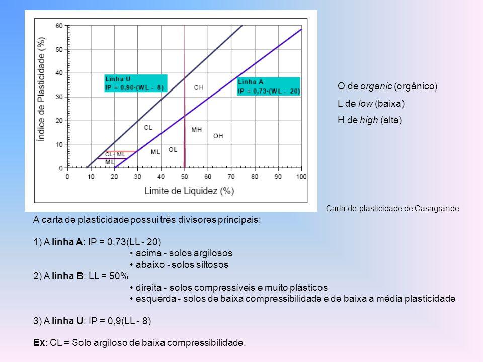 A carta de plasticidade possui três divisores principais: 1) A linha A: IP = 0,73(LL - 20) acima - solos argilosos abaixo - solos siltosos 2) A linha