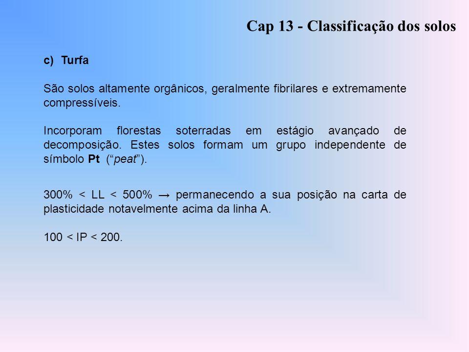 c) Turfa São solos altamente orgânicos, geralmente fibrilares e extremamente compressíveis. Incorporam florestas soterradas em estágio avançado de dec