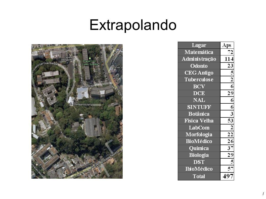/ Extrapolando