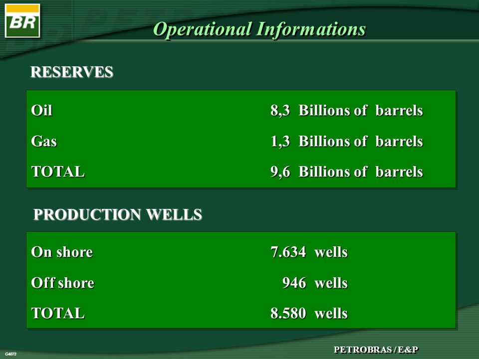 PETROBRAS / E&P G4073 Operational Informations Oil8,3 Billions of barrels Gas1,3 Billions of barrels TOTAL9,6 Billions of barrels Oil8,3 Billions of barrels Gas1,3 Billions of barrels TOTAL9,6 Billions of barrels On shore7.634 wells Off shore 946 wells TOTAL8.580 wells On shore7.634 wells Off shore 946 wells TOTAL8.580 wells RESERVES PRODUCTION WELLS