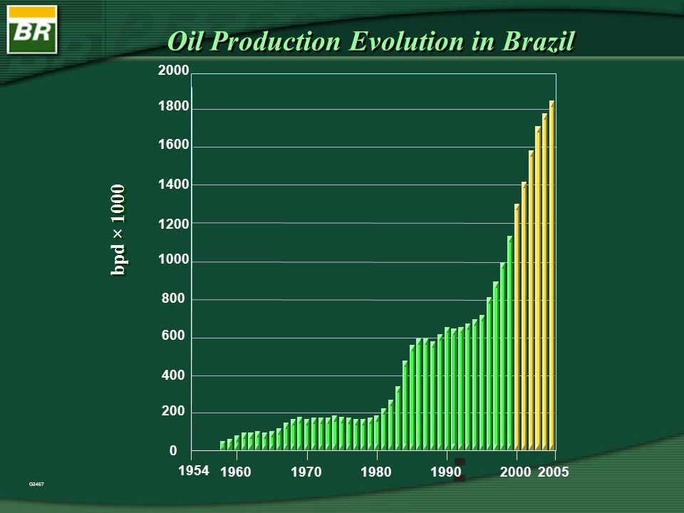 G4073 Distribution of the Oil+Gas Production PETROBRAS Oil 1,2 MM bpd Gas 37,0 MM m3/d TOTAL 1,5 MM BOED Oil 1,2 MM bpd Gas 37,0 MM m3/d TOTAL 1,5 MM BOED E&P - BSOL 6,0 % AM AC PA RR AP RO MT MA TO GO MG BA MS SP PR SC RS PI CE RN PB PE AL SE ES RJ E&P - RNCE 8,7 % E&P - SEAL 5,1 % E&P - BA 5,6 % E&P - ES 1,3 % E&P - BC 72,2 % E&P - SUL 1,1 % ( Jun/2000) Production Distribution