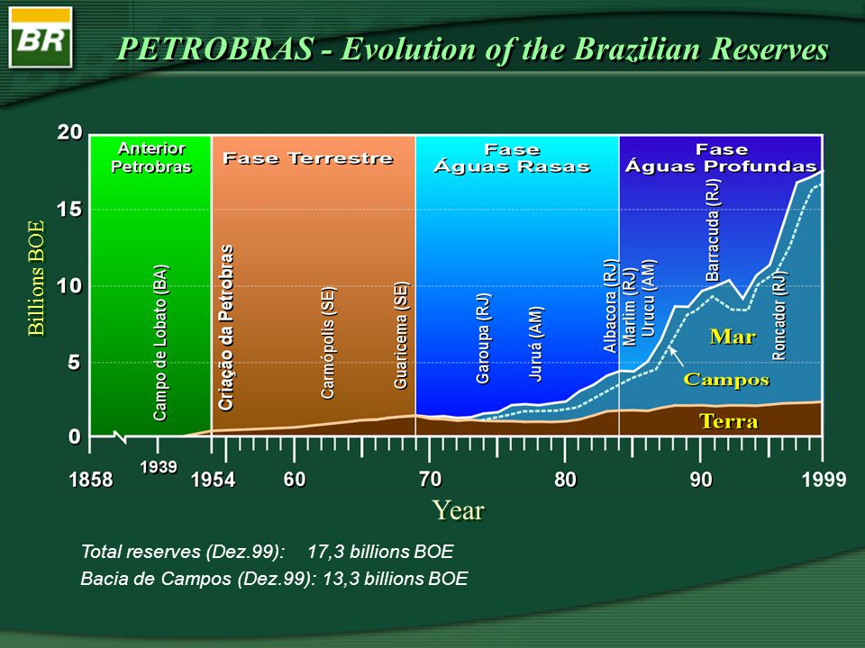 G4073 PETROBRAS - Evolution of the Brazilian Reserves Total reserves (Dez.99): 17,3 billions BOE Bacia de Campos (Dez.99): 13,3 billions BOE Billions BOE Year