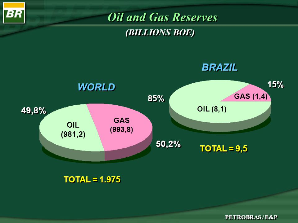 G4073 WORLD BRAZIL 49,8% 50,2% 15% 85% OIL (981,2) GAS (993,8) GAS (1,4) OIL (8,1) (BILLIONS BOE) PETROBRAS / E&P TOTAL = 1.975 TOTAL = 9,5 Oil and Gas Reserves