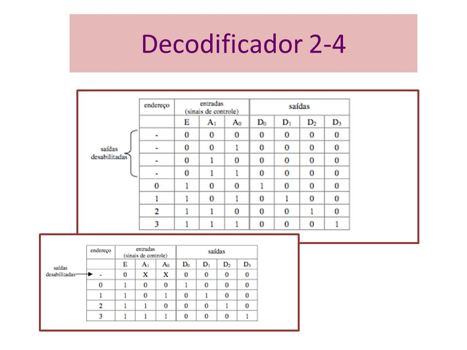 Decodificador 2-4