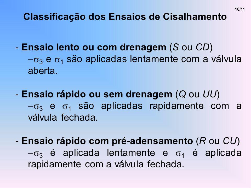 10/11 Classificação dos Ensaios de Cisalhamento - Ensaio lento ou com drenagem (S ou CD) 3 e 1 são aplicadas lentamente com a válvula aberta. - Ensaio