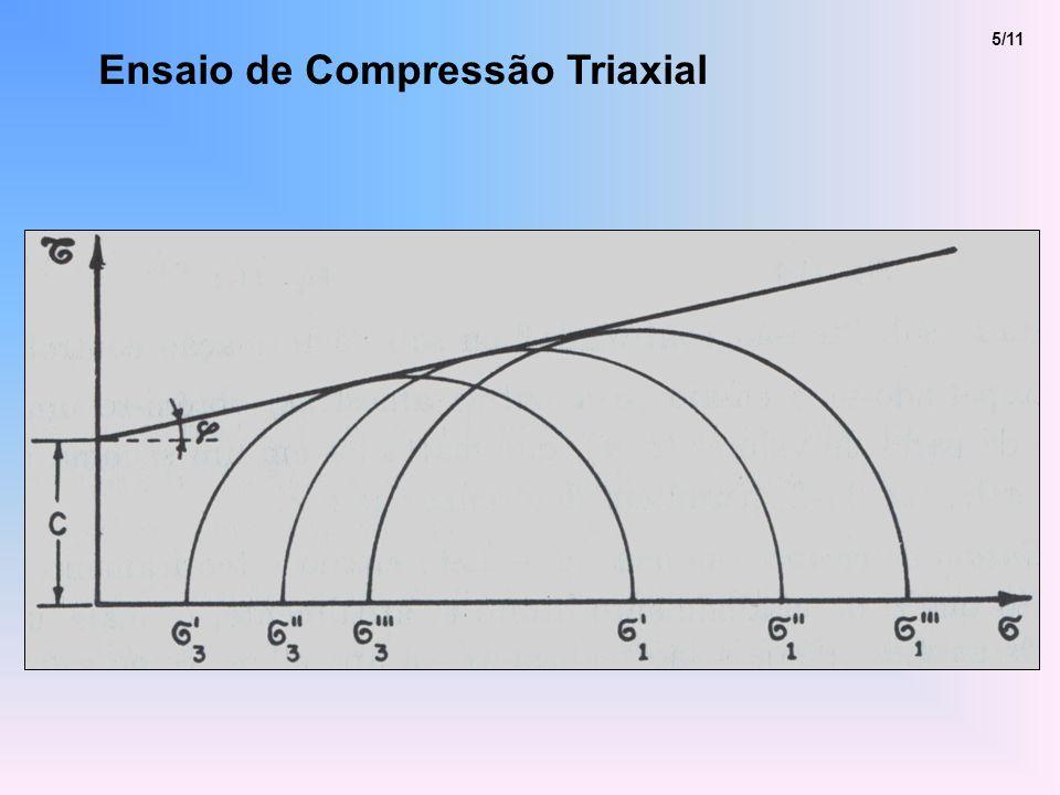 5/11 Ensaio de Compressão Triaxial