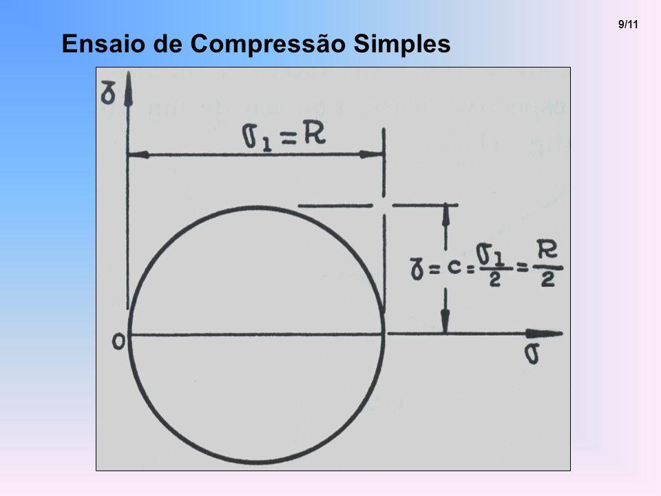 10/11 Classificação dos Ensaios de Cisalhamento - Ensaio lento ou com drenagem (S ou CD) 3 e 1 são aplicadas lentamente com a válvula aberta.