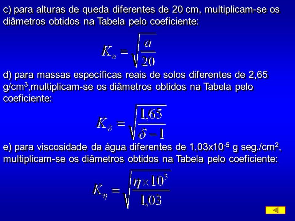 b) a tabela abaixo dá os diâmetros d correspondentes aos tempos t prescritos neste Método, admitidos os seguintes valores na fórmula de Stokes: a = 20