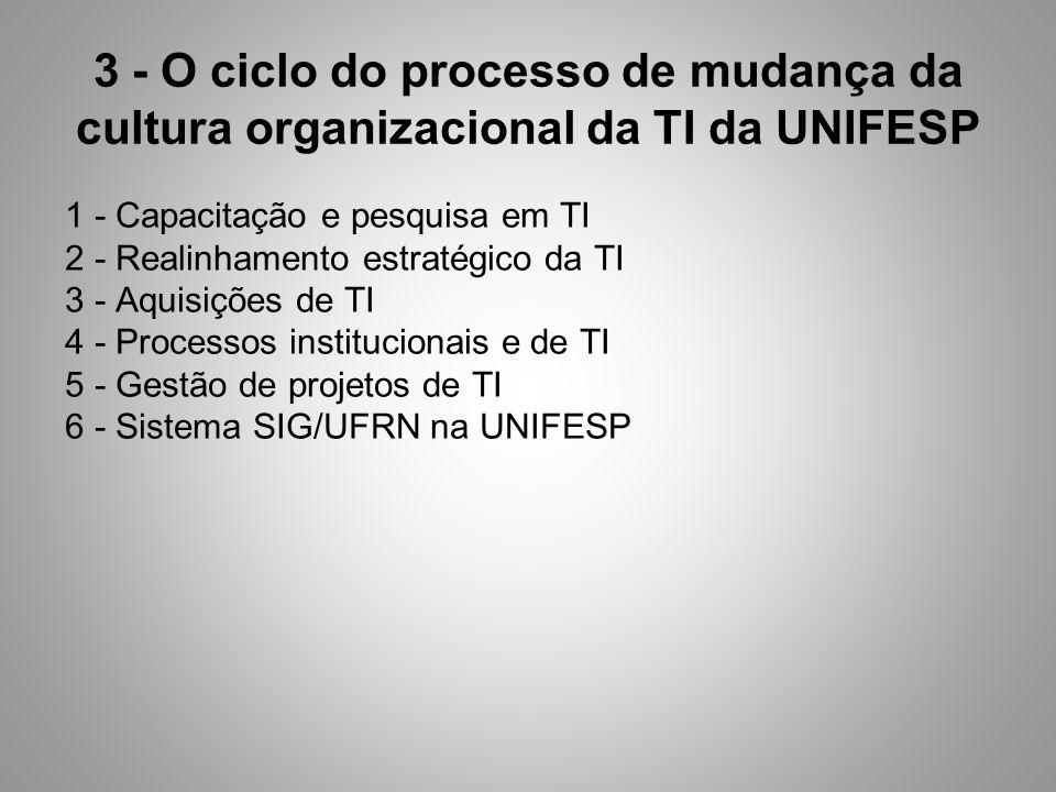 3 - O ciclo do processo de mudança da cultura organizacional da TI da UNIFESP 1 - Capacitação e pesquisa em TI 2 - Realinhamento estratégico da TI 3 - Aquisições de TI 4 - Processos institucionais e de TI 5 - Gestão de projetos de TI 6 - Sistema SIG/UFRN na UNIFESP