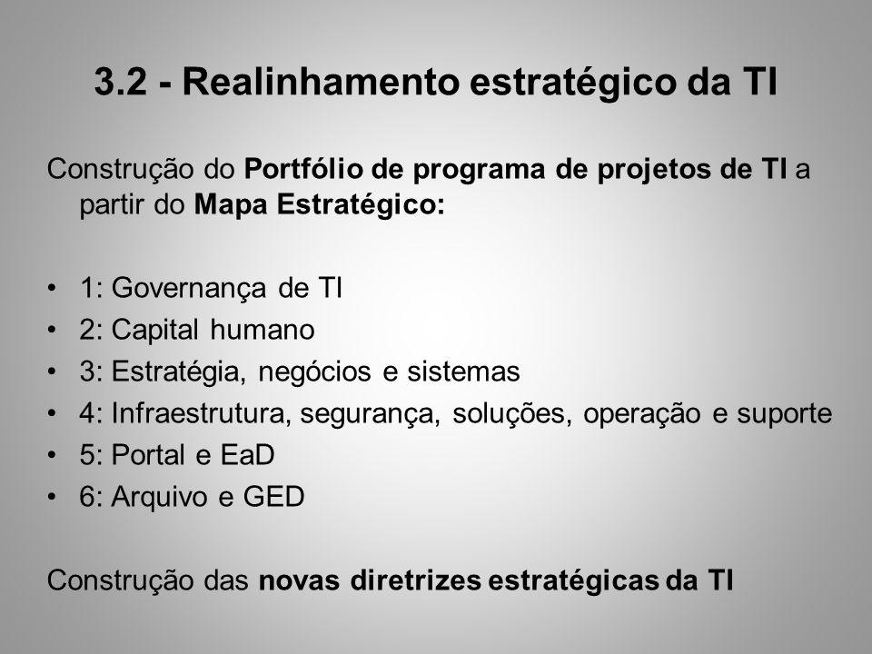 3.2 - Realinhamento estratégico da TI Construção do Portfólio de programa de projetos de TI a partir do Mapa Estratégico: 1: Governança de TI 2: Capit