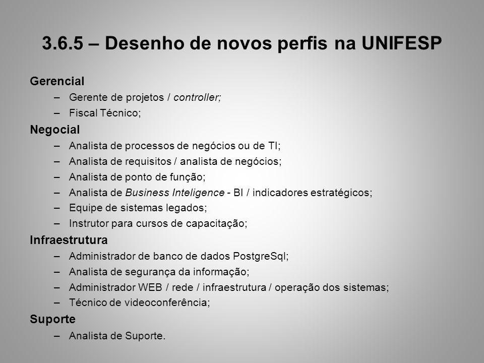 3.6.5 – Desenho de novos perfis na UNIFESP Gerencial –Gerente de projetos / controller; –Fiscal Técnico; Negocial –Analista de processos de negócios o