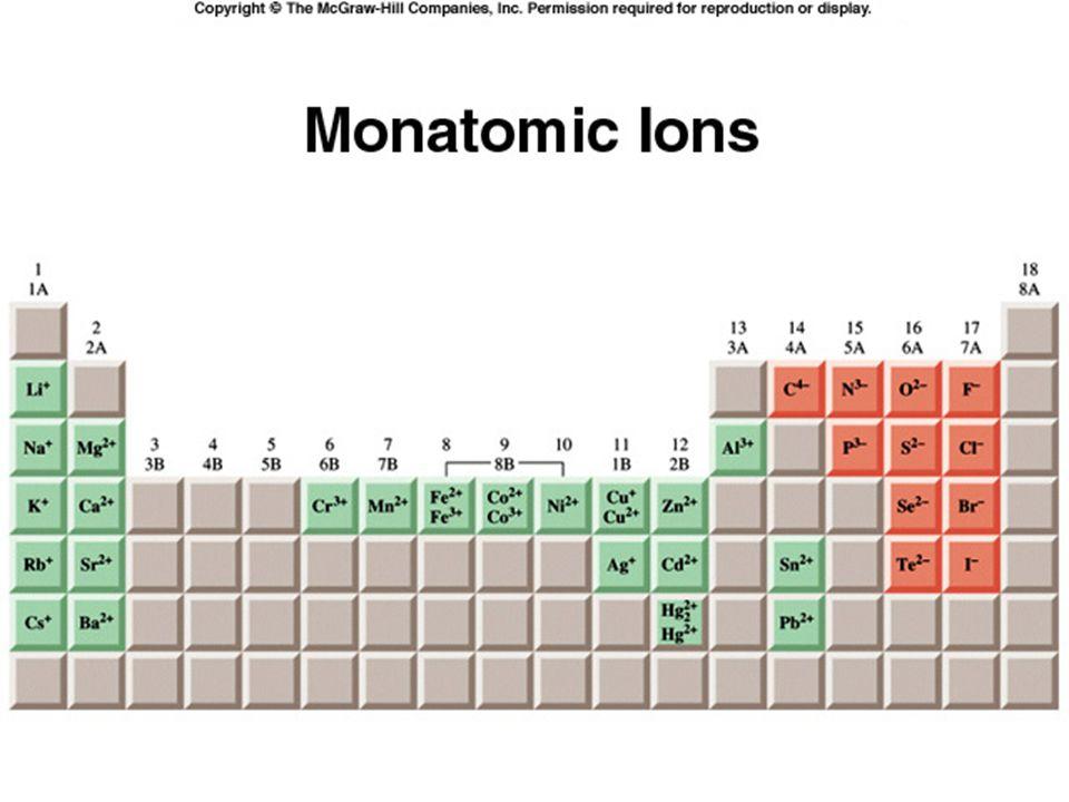 Tipos de forças intermoleculares (entre moléculas neutras): elétrons são deslocados para o lado de sobrecarga de um átomo ou molécula.