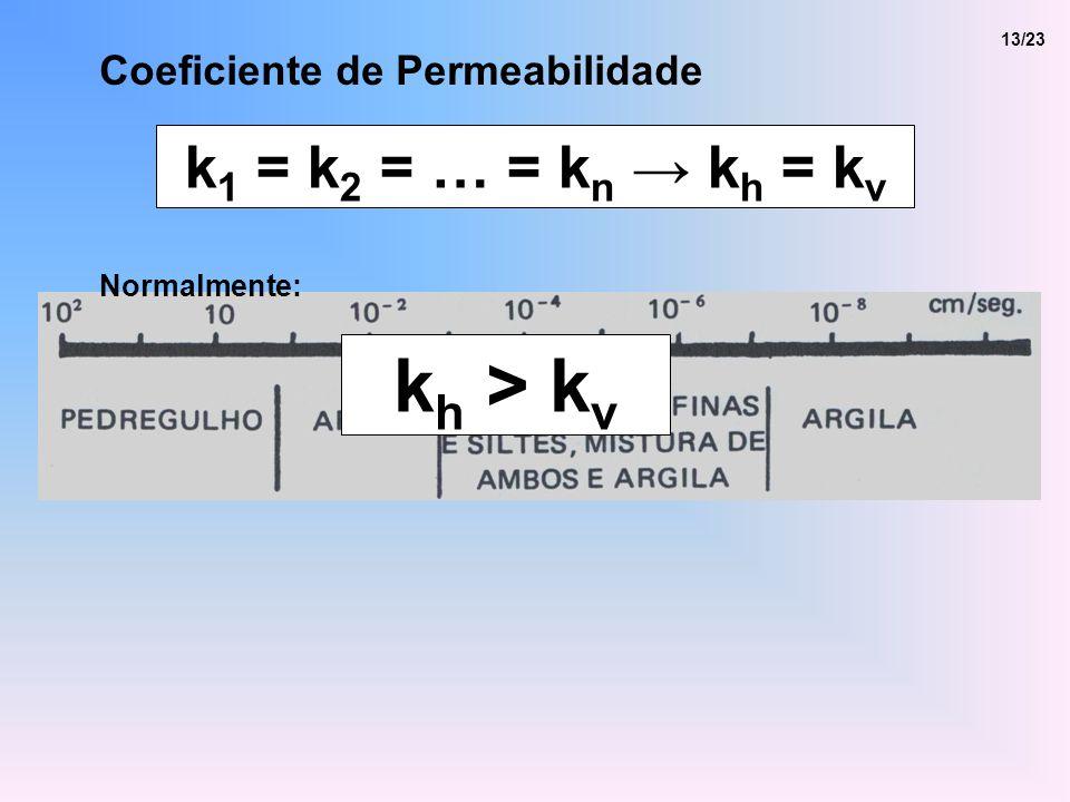 Coeficiente de Permeabilidade 13/23 k 1 = k 2 = … = k n k h = k v k h > k v Normalmente: