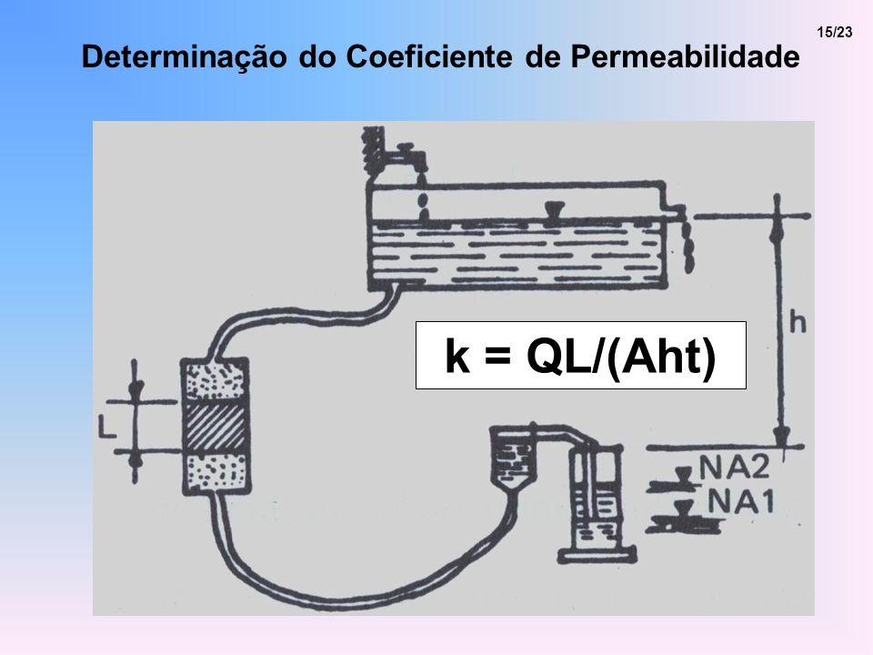 15/23 k = QL/(Aht) Determinação do Coeficiente de Permeabilidade