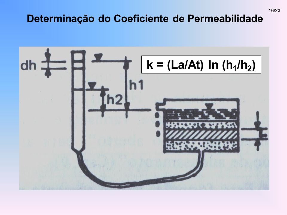16/23 k = (La/At) ln (h 1 /h 2 ) Determinação do Coeficiente de Permeabilidade