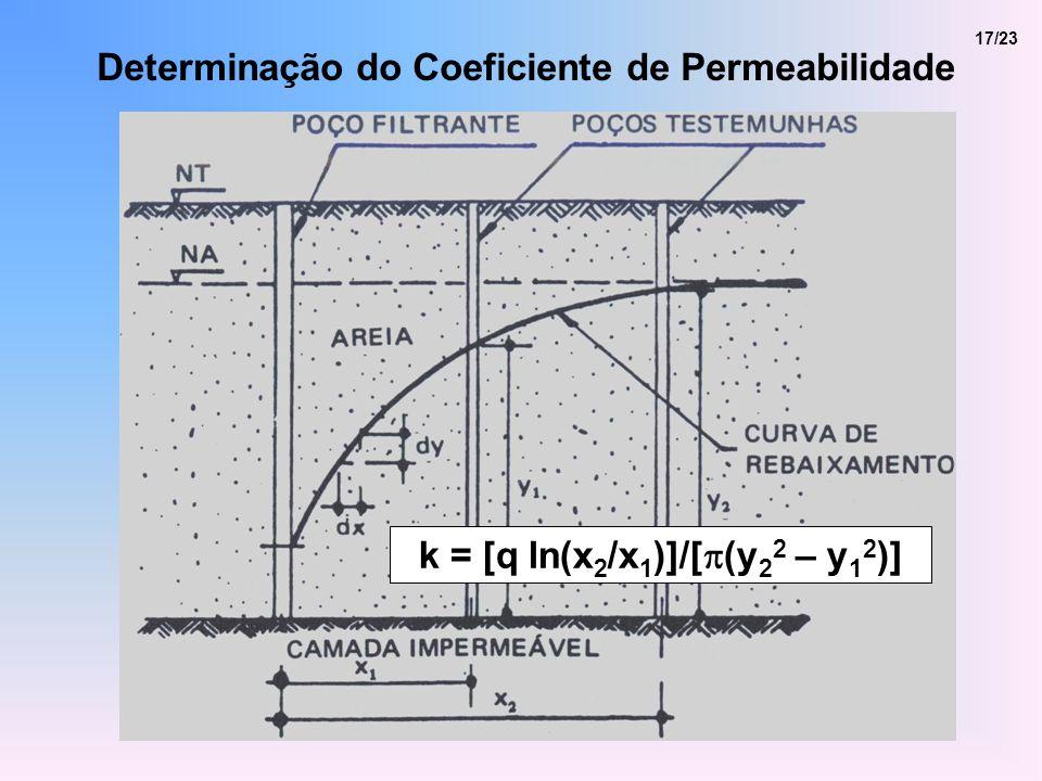 17/23 k = [q ln(x 2 /x 1 )]/[ (y 2 2 – y 1 2 )] Determinação do Coeficiente de Permeabilidade