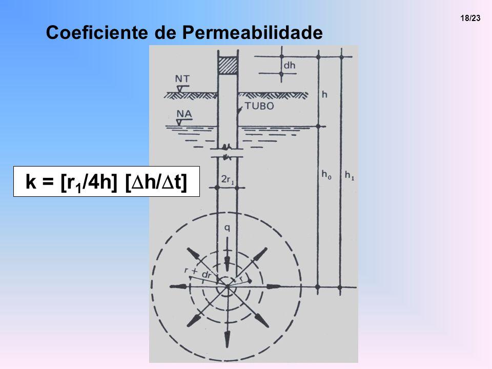 Coeficiente de Permeabilidade 18/23 k = [r 1 /4h] [ h/ t]