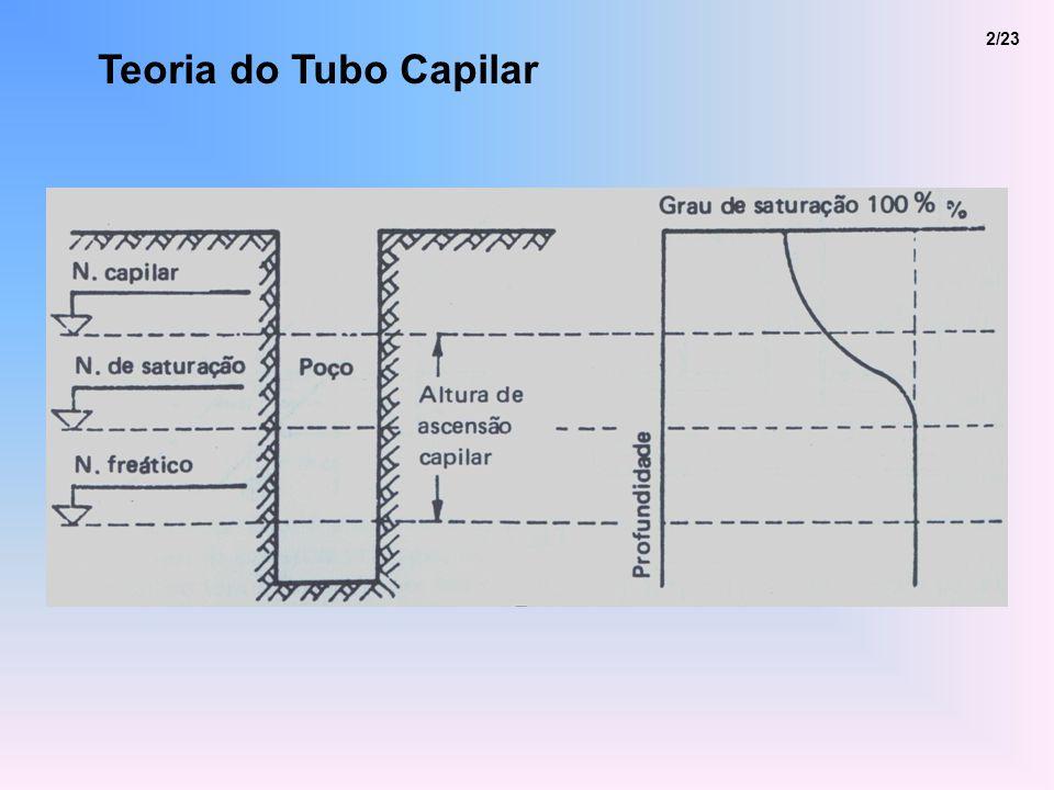 Teoria do Tubo Capilar 3/23 F c cos = d T s cos = ( d 2 /4) h c a h c = [(4T s ) / (d a )] cos
