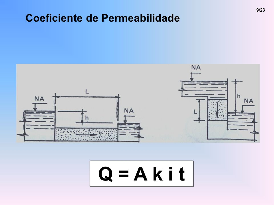 Coeficiente de Permeabilidade 9/23 Q = A k i t
