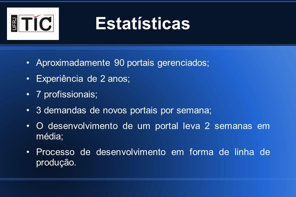 Estatísticas Aproximadamente 90 portais gerenciados; Experiência de 2 anos; 7 profissionais; 3 demandas de novos portais por semana; O desenvolvimento