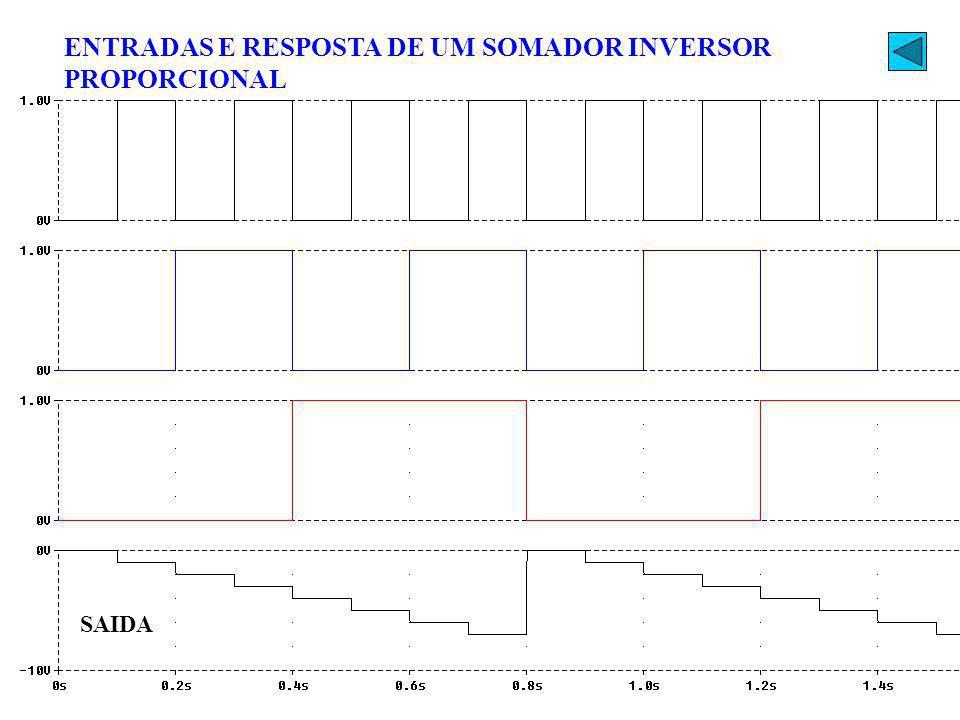 ENTRADAS E RESPOSTA DE UM SOMADOR INVERSOR PROPORCIONAL SAIDA