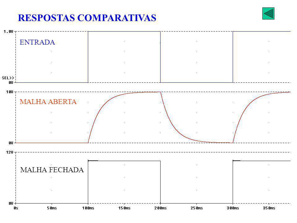 ENTRADA MALHA ABERTA MALHA FECHADA RESPOSTAS COMPARATIVAS