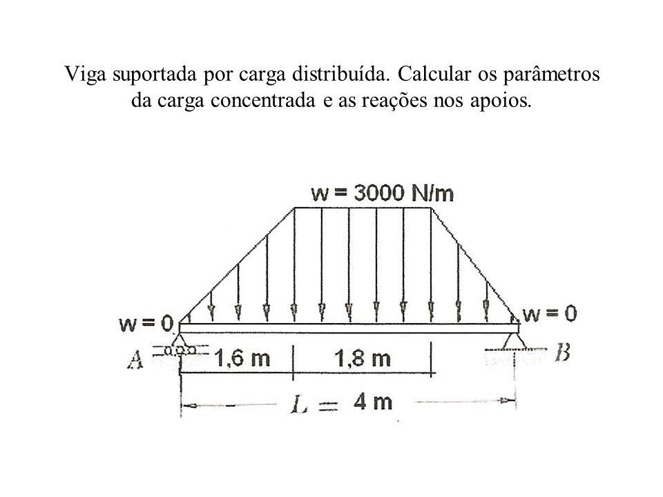 Viga suportada por carga distribuída. Calcular os parâmetros da carga concentrada e as reações nos apoios.