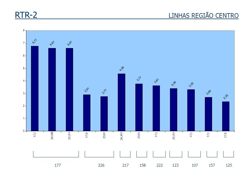 RTR-2 LINHAS REGIÃO CENTRO 177 226 217 158 222 123 107 157 125 6,77 6,61 2,91 2,77 4,58 3,77 3,61 3,39 3,30 2,69 2,35 0 1 2 3 4 5 6 7 8 17,I 24,XIII25,XV 17,II 23,IX 24,XIV 23,IX 17,I 25,XV 17,I 17,II