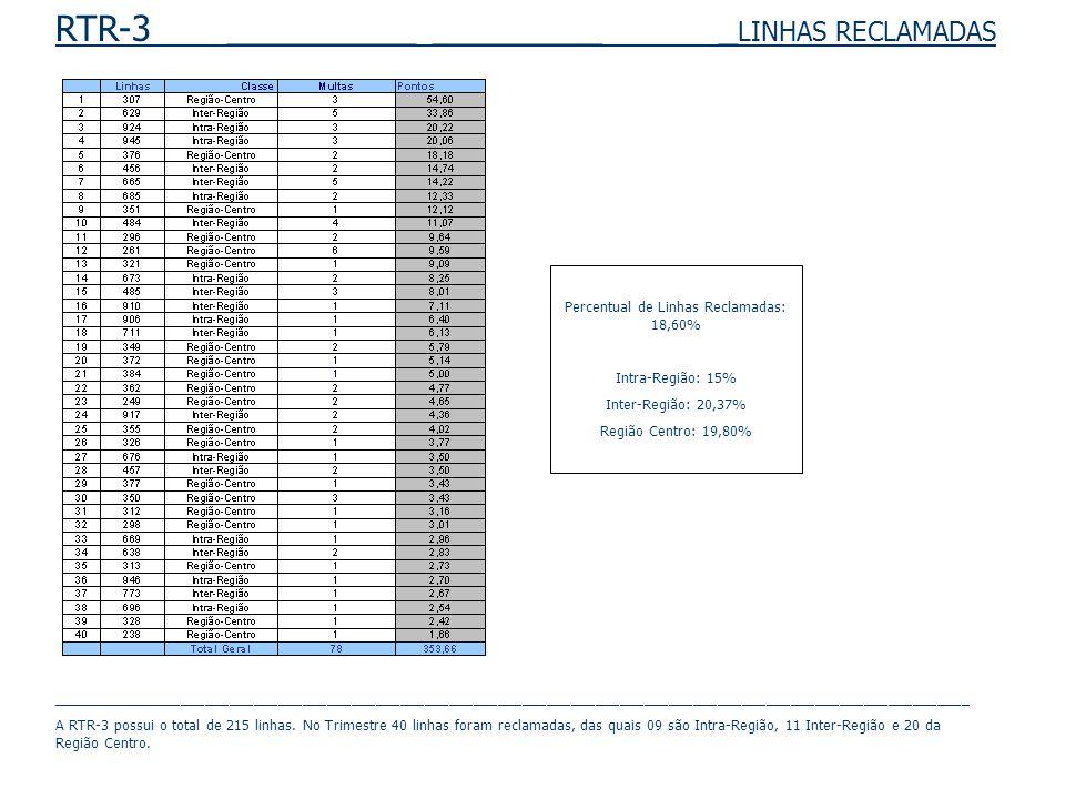 RTR-3 __________ _________ _ LINHAS RECLAMADAS Percentual de Linhas Reclamadas: 18,60% Intra-Região: 15% Inter-Região: 20,37% Região Centro: 19,80% _________________________________________________________________________________________________________________ A RTR-3 possui o total de 215 linhas.