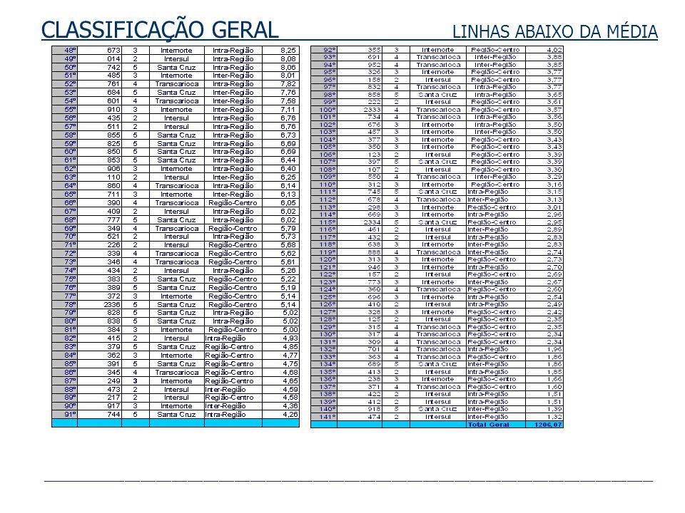 RTR-4 LINHAS INTRA-REGIÃO 9,58 5,78 15,24 15,06 12,12 7,82 6,14 3,77 3,56 1,96 0 2 4 6 8 10 12 14 16 18 17,I 17,II 17,I 17,II 17,I 17,VIII 17,II 17,I 747 762 736 SV758 761 860 832 734 701