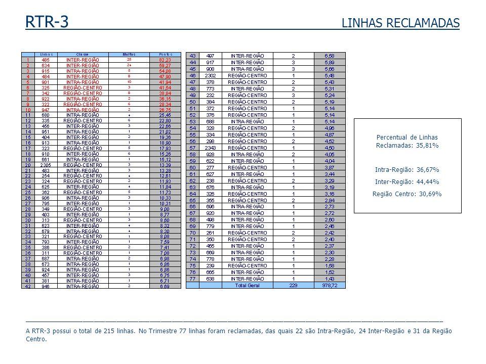 RTR-3 LINHAS RECLAMADAS Percentual de Linhas Reclamadas: 35,81% Intra-Região: 36,67% Inter-Região: 44,44% Região Centro: 30,69% ______________________