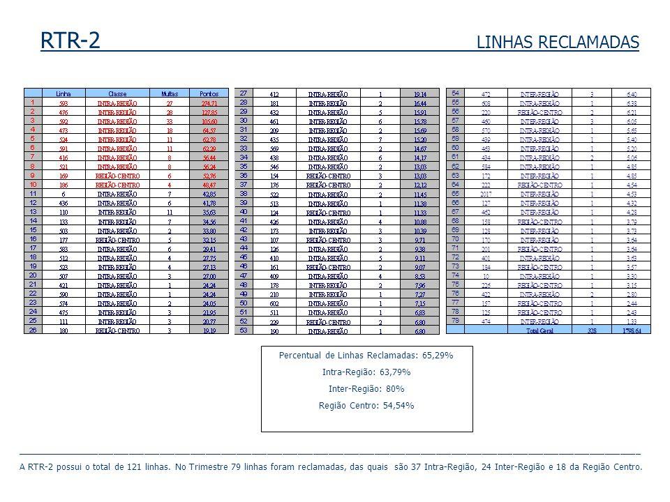 RTR-2 LINHAS RECLAMADAS Percentual de Linhas Reclamadas: 65,29% Intra-Região: 63,79% Inter-Região: 80% Região Centro: 54,54% _________________________