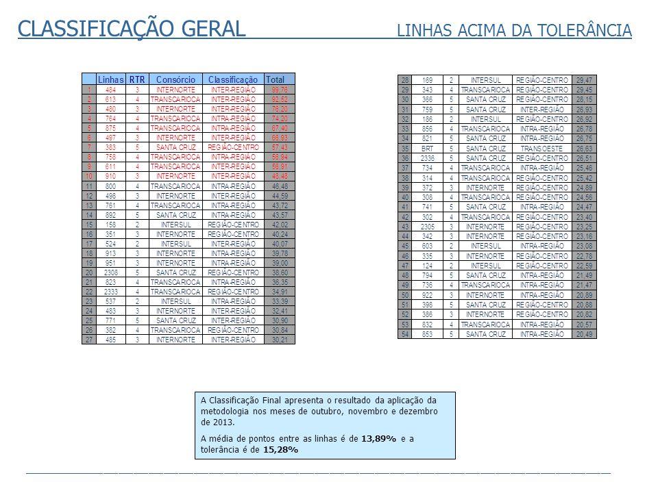 CLASSIFICAÇÃO GERAL LINHAS ACIMA DA TOLERÂNCIA