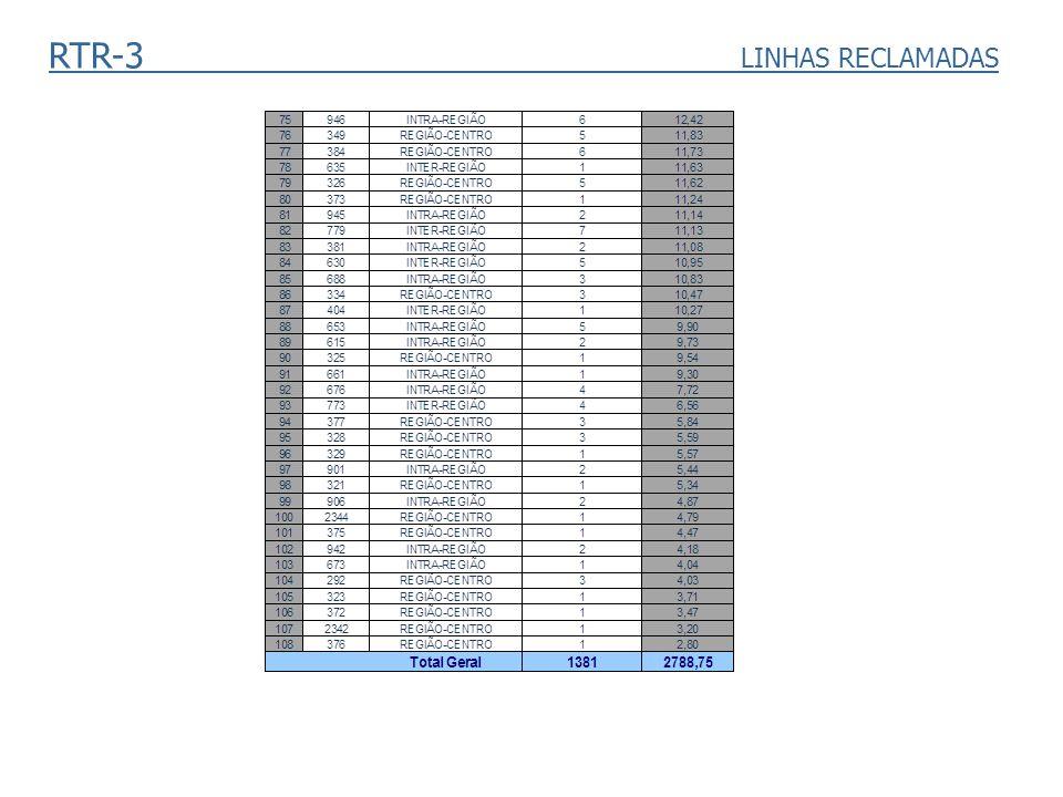 RTR-3 LINHAS RECLAMADAS