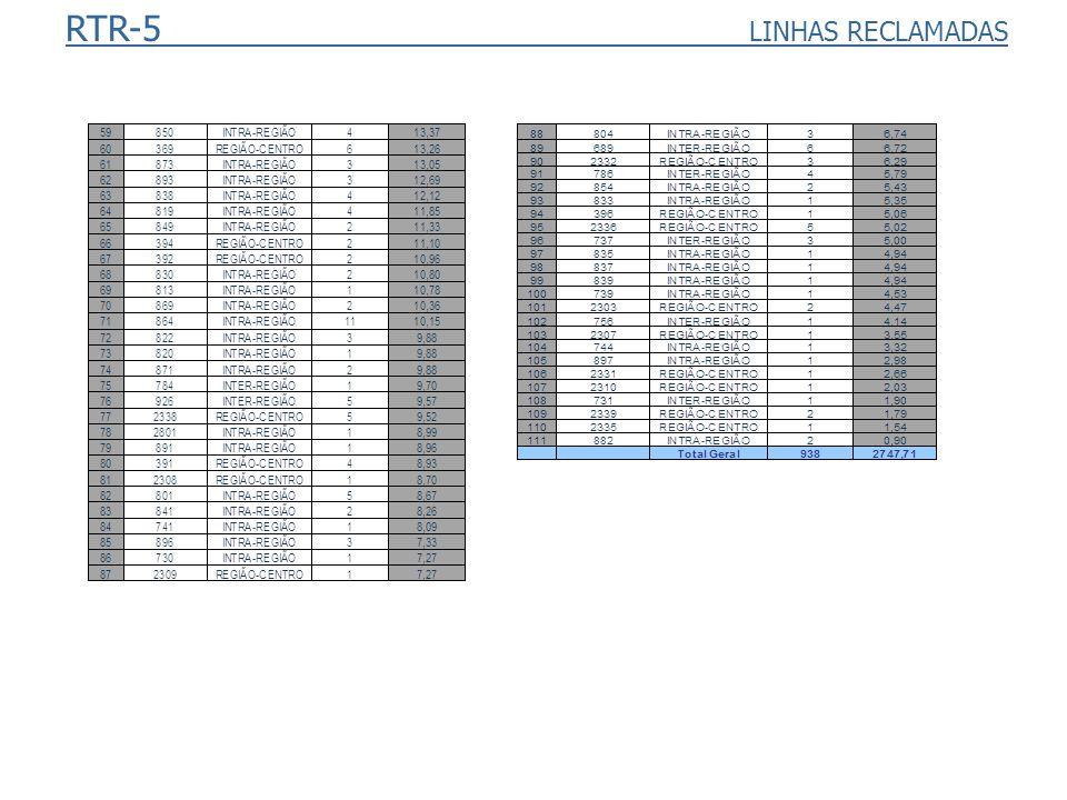 RTR-5 LINHAS RECLAMADAS