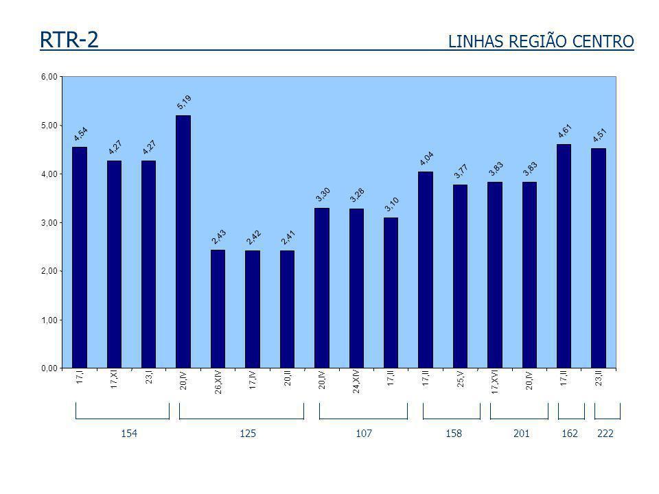 RTR-2 LINHAS REGIÃO CENTRO 154 125 107 158 201 162 222 4,54 4,27 5,19 2,43 2,422,41 3,30 3,28 3,10 4,04 3,77 3,83 4,61 4,51 0,00 1,00 2,00 3,00 4,00 5